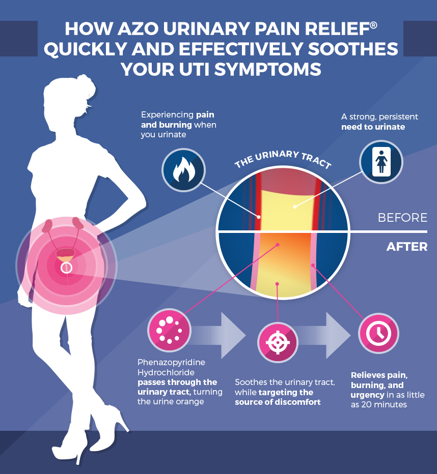 Azo maximum strength let us help ease your uti pain click tap to zoom ccuart Images