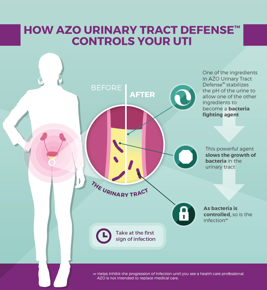 Azo Bladder Control >> Over The Counter Treatment for UTI Symptoms | Manage Your UTI